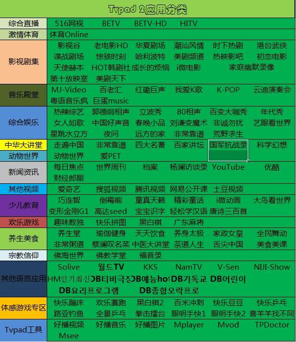 TVpad2最新应用分类大全