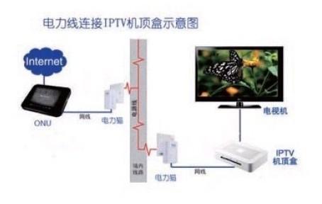 電力貓可解決IPTV機頂盒佈線難與WIFI網絡信號不穩定的問題