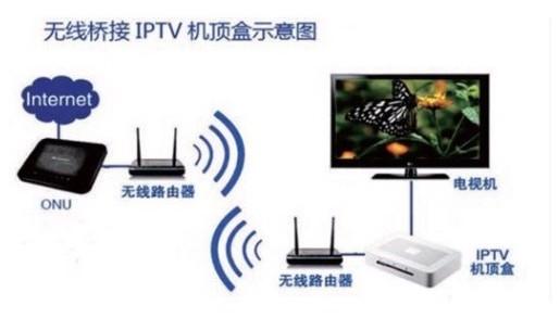 iptv_wifi